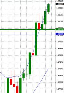 30 min chart 12 aug 14