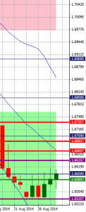 Daily GBPUSD 29/8/2014